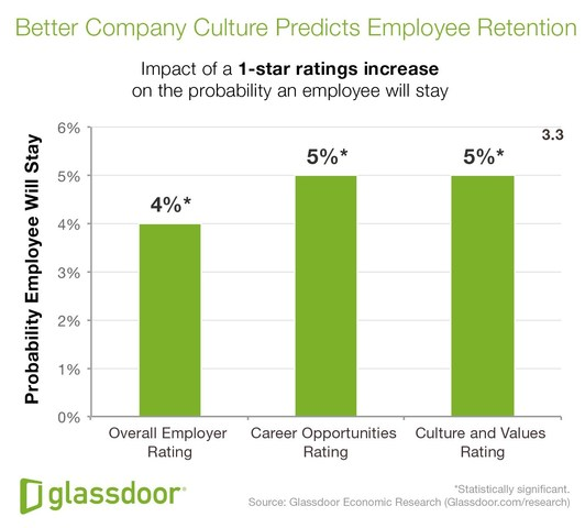February 2017 usa business radio why employees quit by glassdoor malvernweather Images